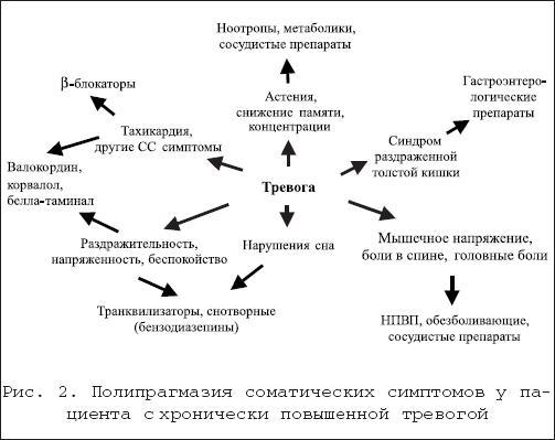 Депрессии различной этиологии лечение и профилактика