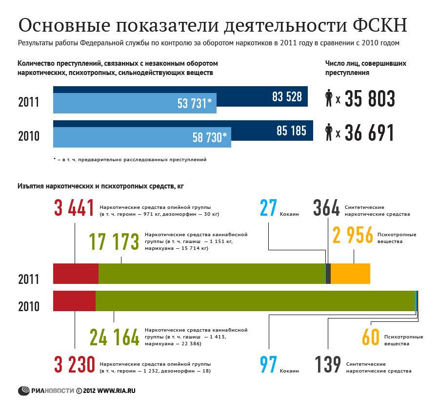 Анализ наркотики москва пролетели